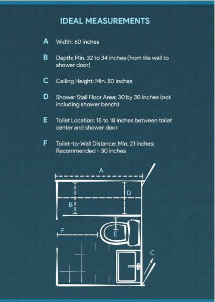 Ideal Measurements